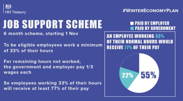 An overview of how the Job Support Scheme announced by HM Treasury in September 2020 will work.