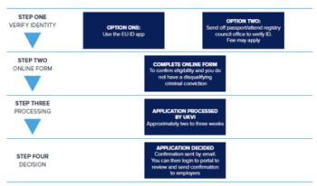 An overview of the four steps of the EU Settlement Scheme application process.