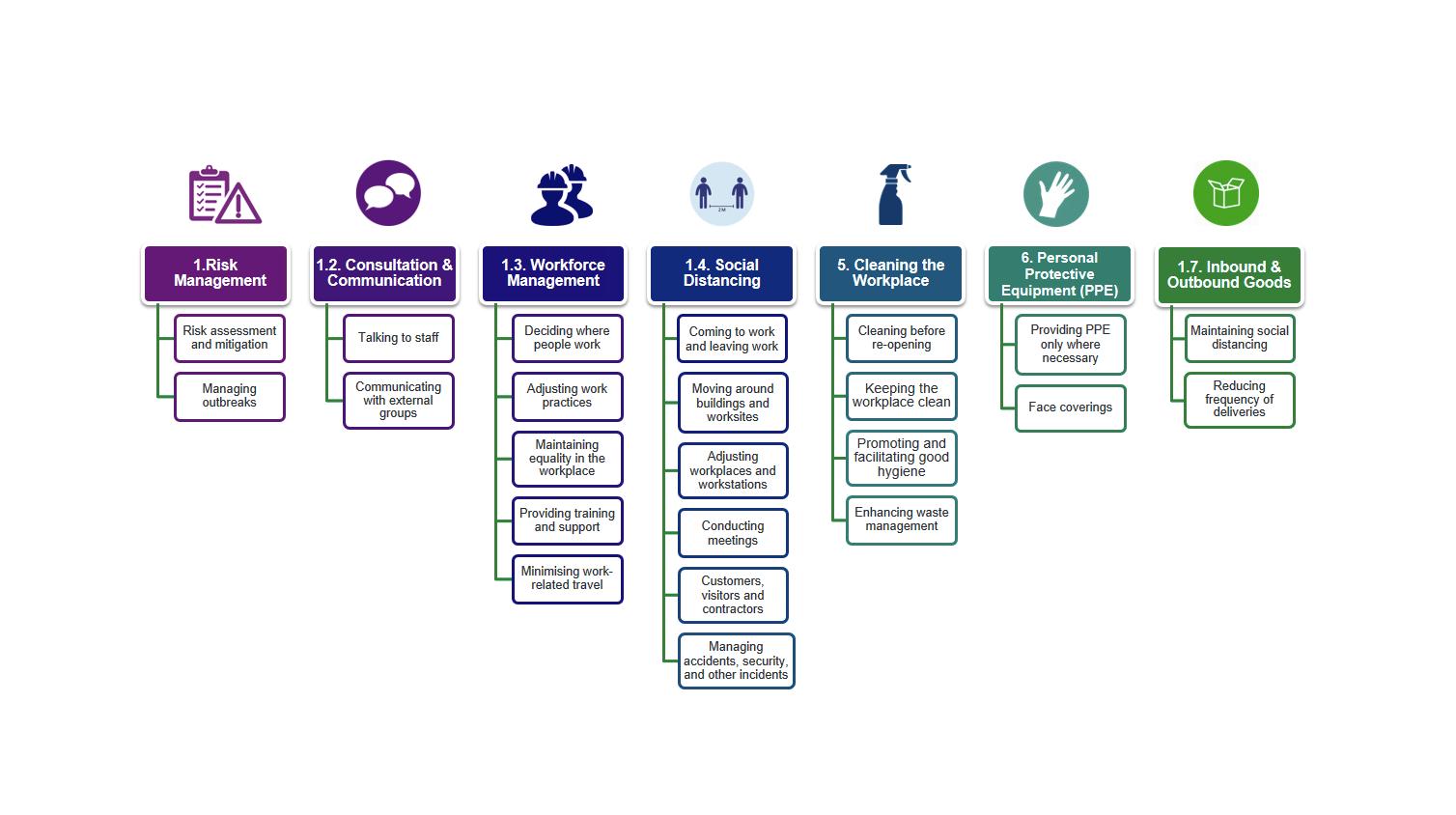 COVID-19 Workplace Checklist